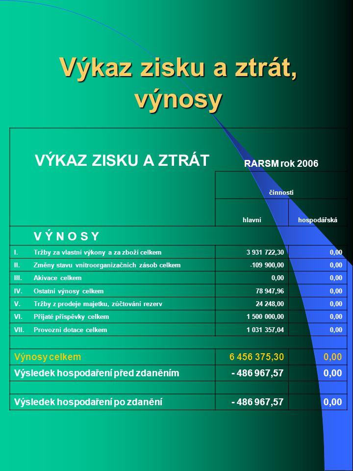 Výkaz zisku a ztrát, výnosy VÝKAZ ZISKU A ZTRÁT RARSM rok 2006 činnosti hlavníhospodářská V Ý N O S Y I.Tržby za vlastní výkony a za zboží celkem3 931 722,300,00 II.Změny stavu vnitroorganizačních zásob celkem-109 900,000,00 III.Akivace celkem0,00 IV.Ostatní výnosy celkem78 947,960,00 V.V.Tržby z prodeje majetku, zúčtování rezerv24 248,000,00 VI.Přijaté příspěvky celkem1 500 000,000,00 VII.Provozní dotace celkem1 031 357,040,00 Výnosy celkem6 456 375,300,00 Výsledek hospodaření před zdaněním- 486 967,570,00 Výsledek hospodaření po zdanění- 486 967,570,00