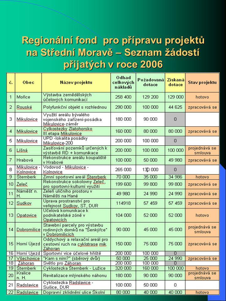 Regional Development Agency for Central Moravia Regionální fond pro přípravu projektů na Střední Moravě – Seznam žádostí přijatých v roce 2006