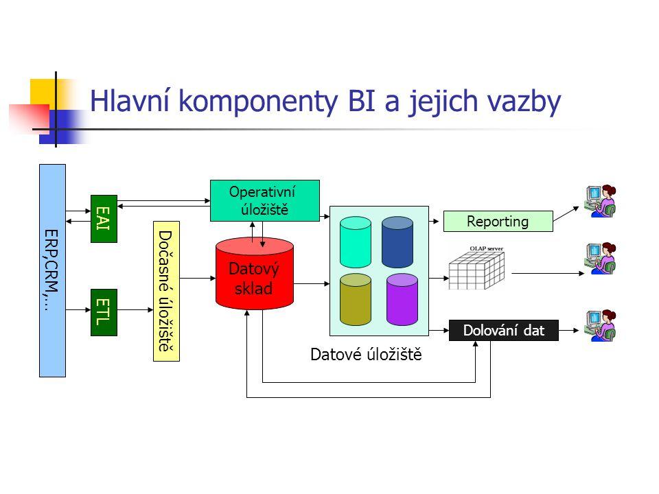 Hlavní komponenty BI a jejich vazby ERP,CRM,… EAI ETL Dočasné úložiště Operativní úložiště Datový sklad Reporting Dolování dat Datové úložiště
