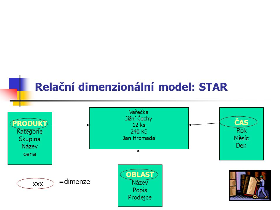 Relační dimenzionální model: STAR PRODUKT Kategorie Skupina Název cena OBLAST Název Popis Prodejce ČAS Rok Měsíc Den Vařečka Jižní Čechy 12 ks 240 Kč Jan Hromada xxx =dimenze