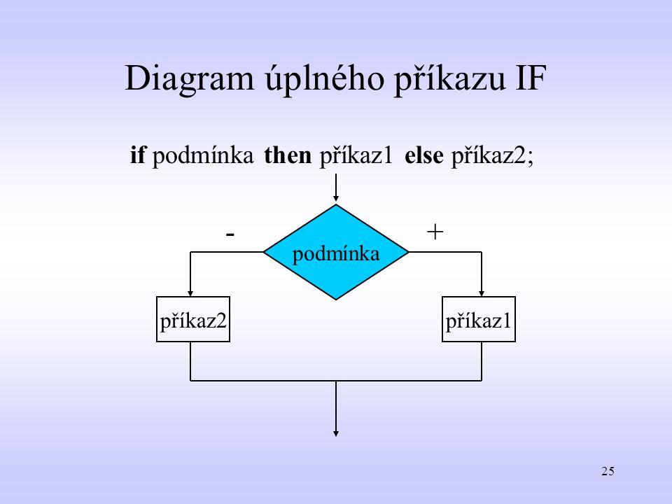 25 Diagram úplného příkazu IF podmínka příkaz2příkaz1 +- if podmínka then příkaz1 else příkaz2;