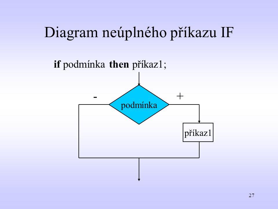 27 Diagram neúplného příkazu IF podmínka příkaz1 +- if podmínka then příkaz1;