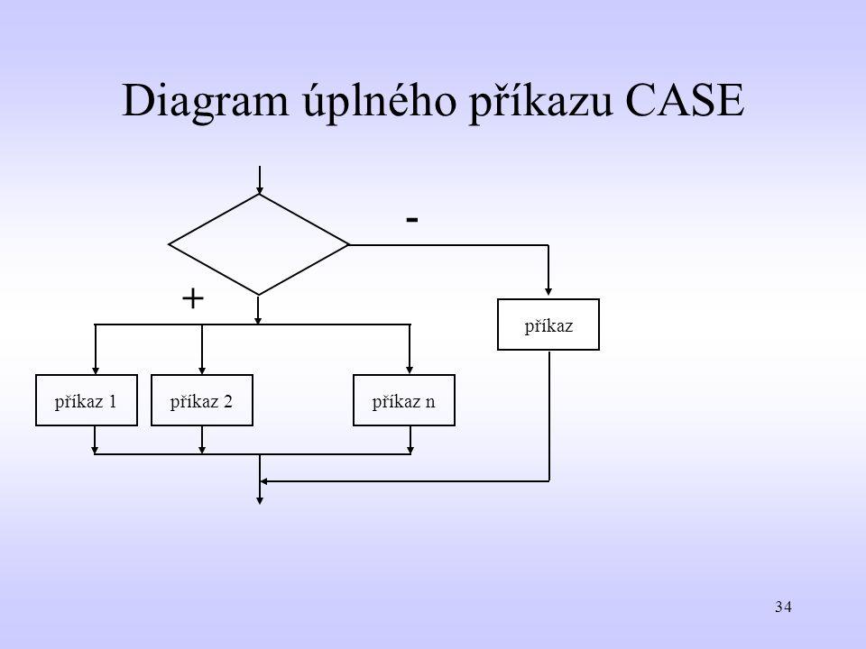 34 Diagram úplného příkazu CASE příkaz 1příkaz 2příkaz n příkaz + -
