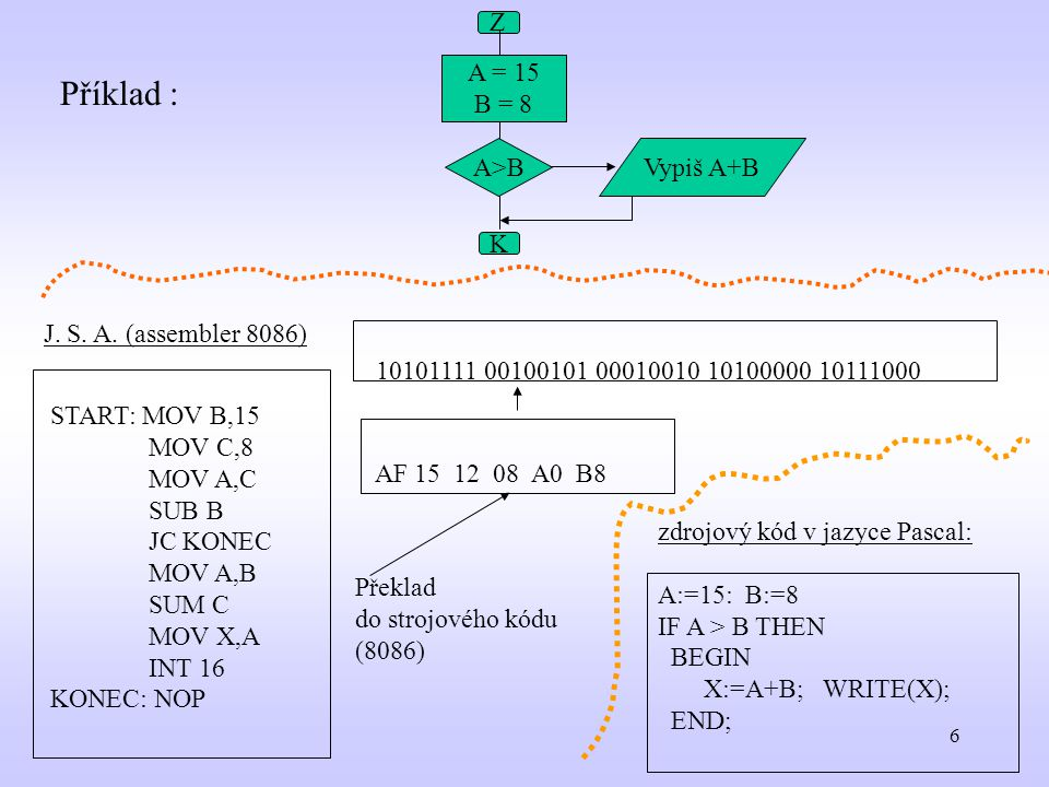 6 START: MOV B,15 MOV C,8 MOV A,C SUB B JC KONEC MOV A,B SUM C MOV X,A INT 16 KONEC: NOP AF 15 12 08 A0 B8 10101111 00100101 00010010 10100000 1011100