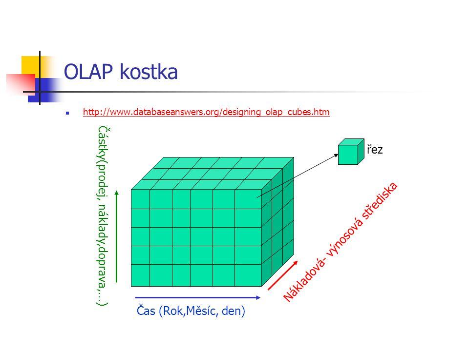 OLAP kostka http://www.databaseanswers.org/designing_olap_cubes.htm Čas (Rok,Měsíc, den) Nákladová- výnosová střediska Částky(prodej, náklady,doprava,