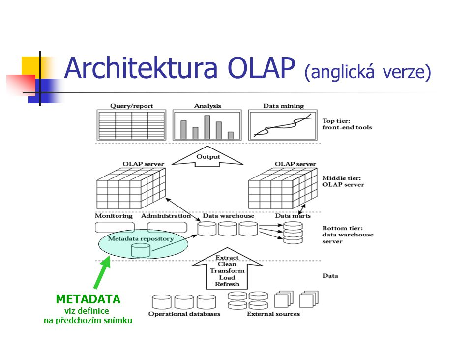 Architektura OLAP (anglická verze) METADATA viz definice na předchozím snímku