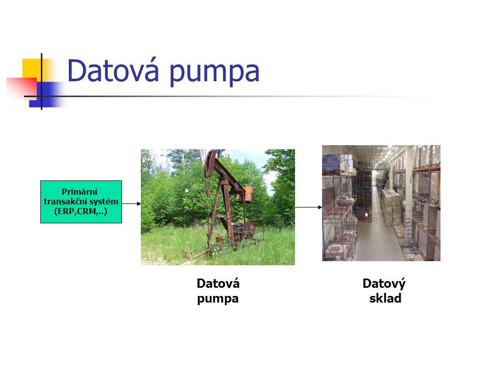 Datová pumpa Primární transakční systém (ERP,CRM,..) Datový sklad Datová pumpa