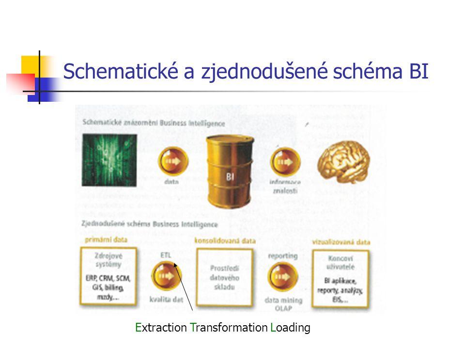Schematické a zjednodušené schéma BI Extraction Transformation Loading
