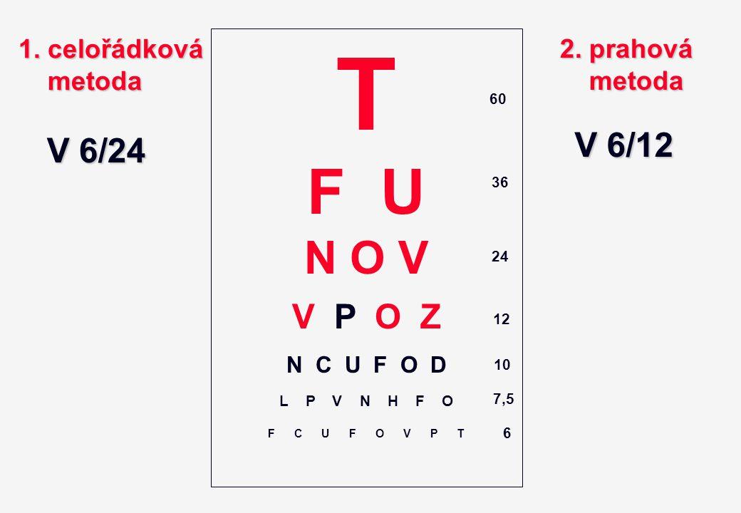 T F U N O V V P O Z N C U F O D L P V N H F O F C U F O V P T 60 36 24 12 10 7,5 6 1. celořádková metoda metoda 2. prahová metoda metoda V 6/24 V 6/12