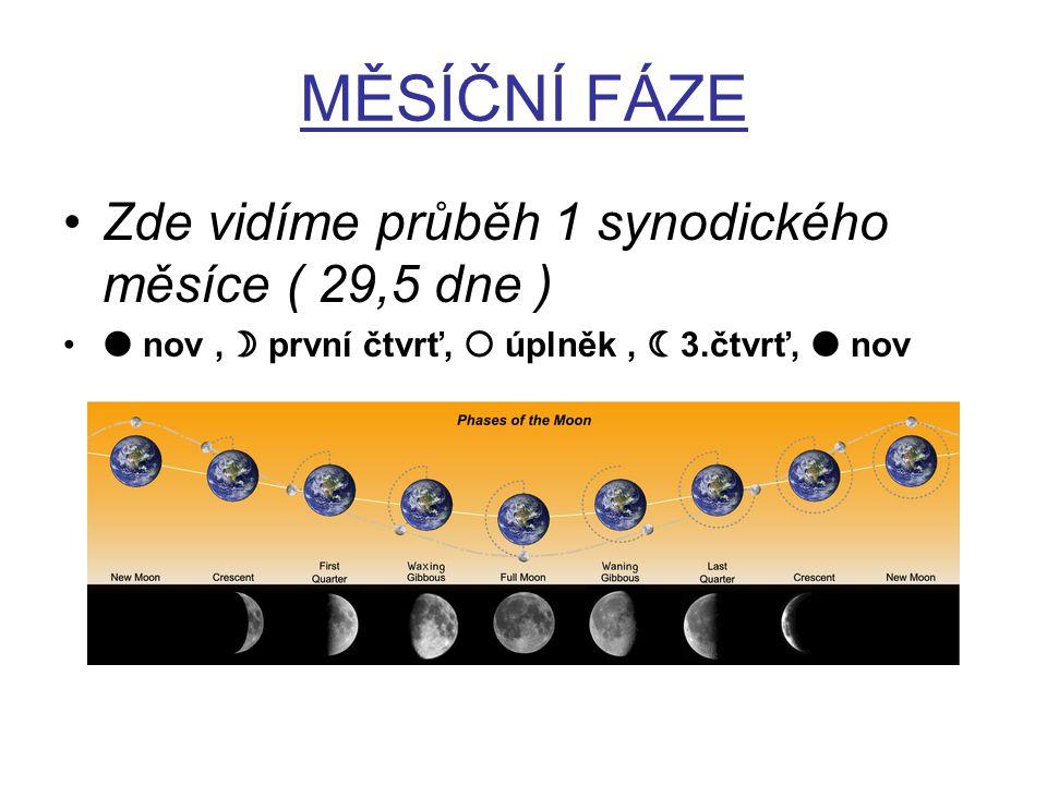 MĚSÍČNÍ FÁZE Zde vidíme průběh 1 synodického měsíce ( 29,5 dne )  nov,  první čtvrť,  úplněk,  3.čtvrť,  nov