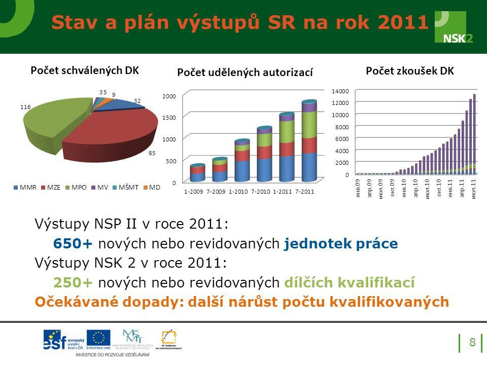 Stav a plán výstupů SR na rok 2011 Výstupy NSP II v roce 2011: 650+ nových nebo revidovaných jednotek práce Výstupy NSK 2 v roce 2011: 250+ nových nebo revidovaných dílčích kvalifikací Očekávané dopady: další nárůst počtu kvalifikovaných 8