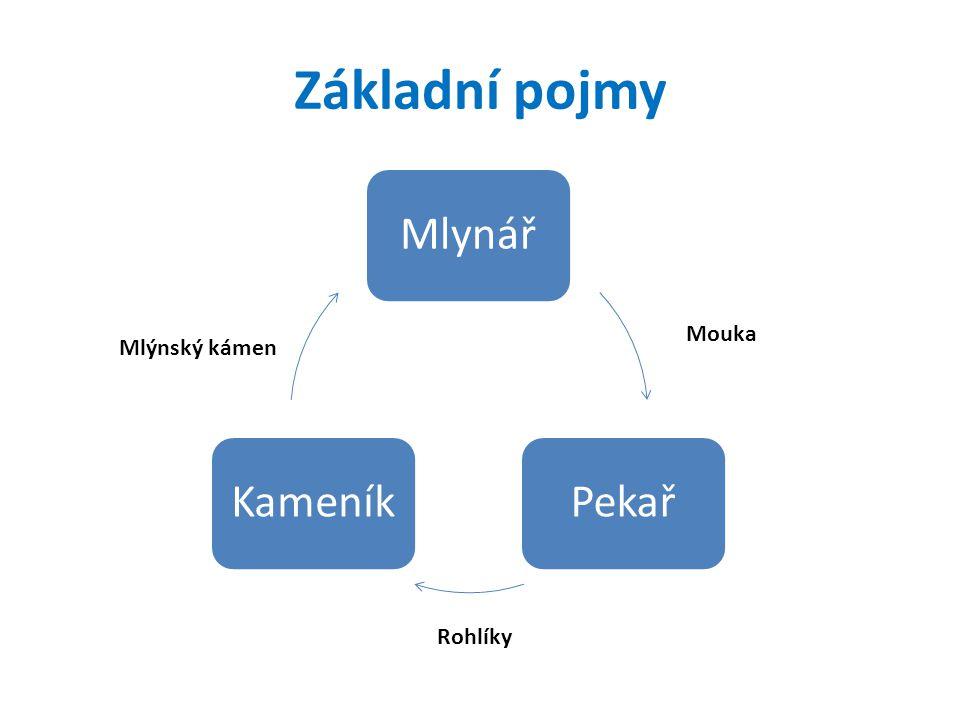 Základní pojmy MlynářPekařKameník Mlýnský kámen Mouka Rohlíky