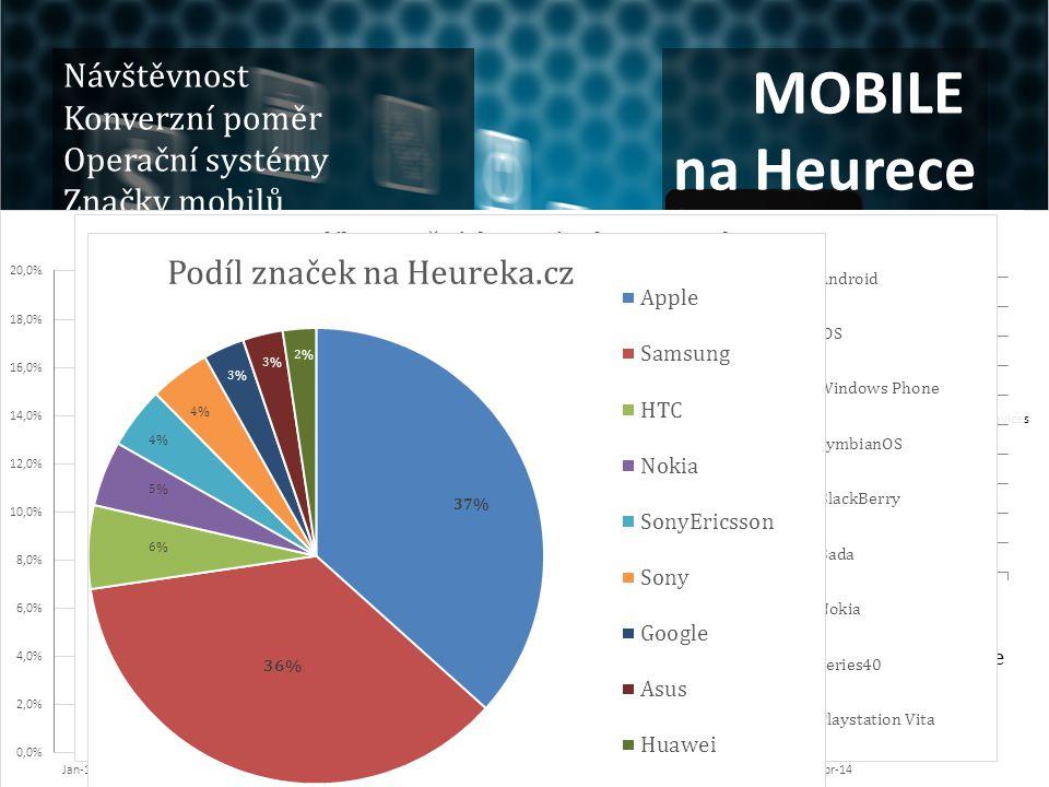 MOBILE na Heurece Návštěvnost Konverzní poměr Operační systémy Značky mobilů