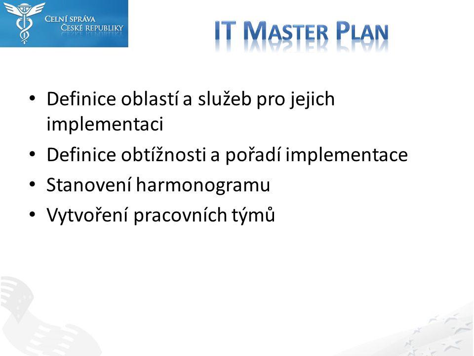 Definice oblastí a služeb pro jejich implementaci Definice obtížnosti a pořadí implementace Stanovení harmonogramu Vytvoření pracovních týmů