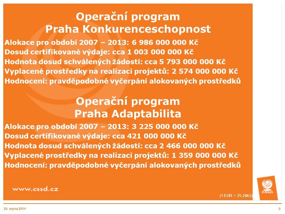Operační program Praha Konkurenceschopnost Alokace pro období 2007 – 2013: 6 986 000 000 Kč Dosud certifikované výdaje: cca 1 003 000 000 Kč Hodnota d