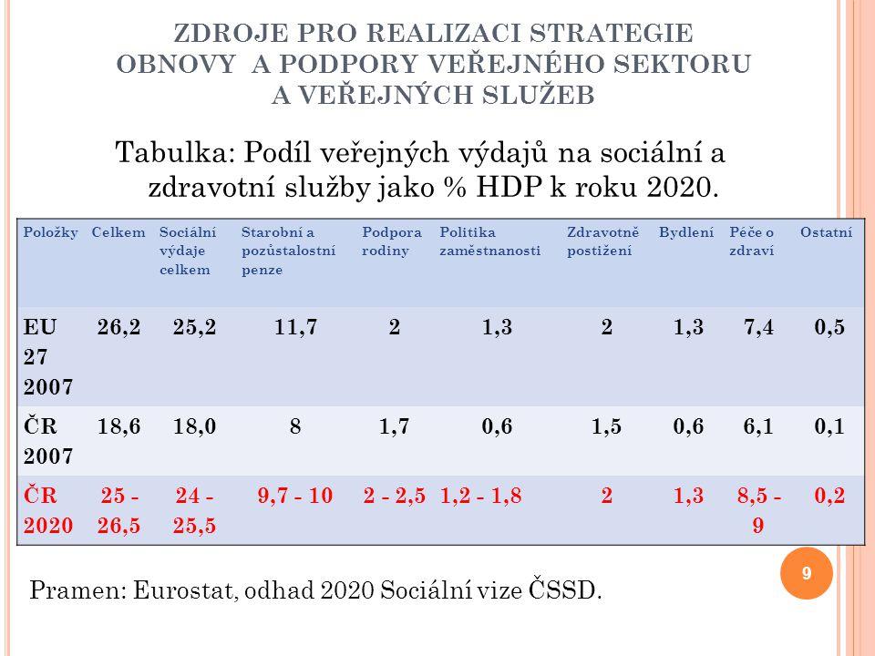 Z DRAVOTNÍ PÉČE Považujeme za možné dosáhnout toho, aby se v roce 2020 spokojenost občanů se zdravotními službami zvýšila minimálně o tři stupně ve srovnání se současným stavem, to znamená, abychom se ocitli do 10.