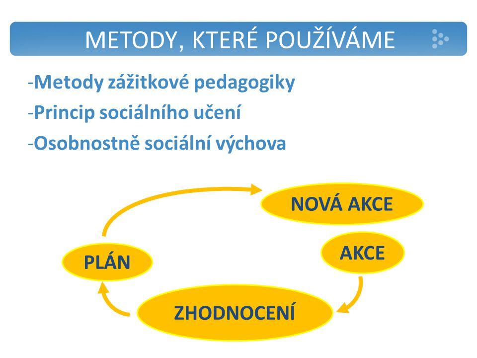 METODY, KTERÉ POUŽÍVÁME -Metody zážitkové pedagogiky -Princip sociálního učení -Osobnostně sociální výchova AKCE ZHODNOCENÍ PLÁN NOVÁ AKCE