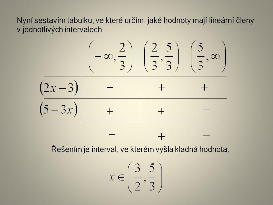 Příklad 2: Řešte nerovnici s neznámou x: Z každého lineárního členu (závorky) určíme nulový bod (je to číslo, které když dosadím za neznámou x, tak má závorka hodnotu 0) Nulové body nám rozdělí množinu reálných čísel na intervaly.