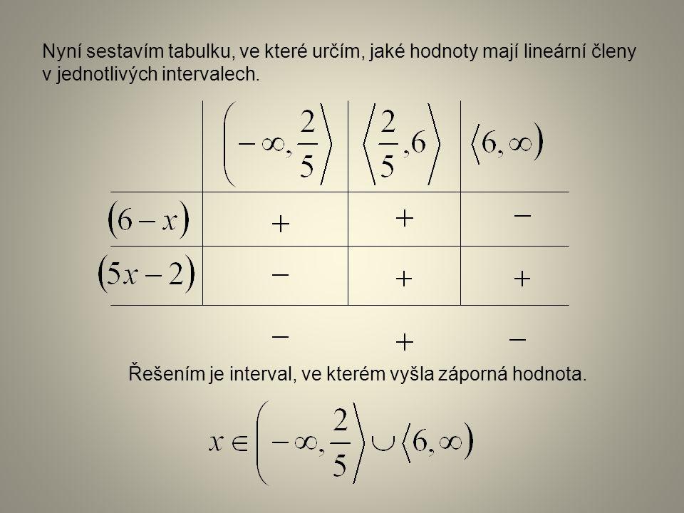 Příklad 3: Řešte nerovnici s neznámou x: Z každého lineárního členu určíme nulový bod (je to číslo, které když dosadím za neznámou x, tak má hodnotu 0) Nulové body nám rozdělí množinu reálných čísel na intervaly.