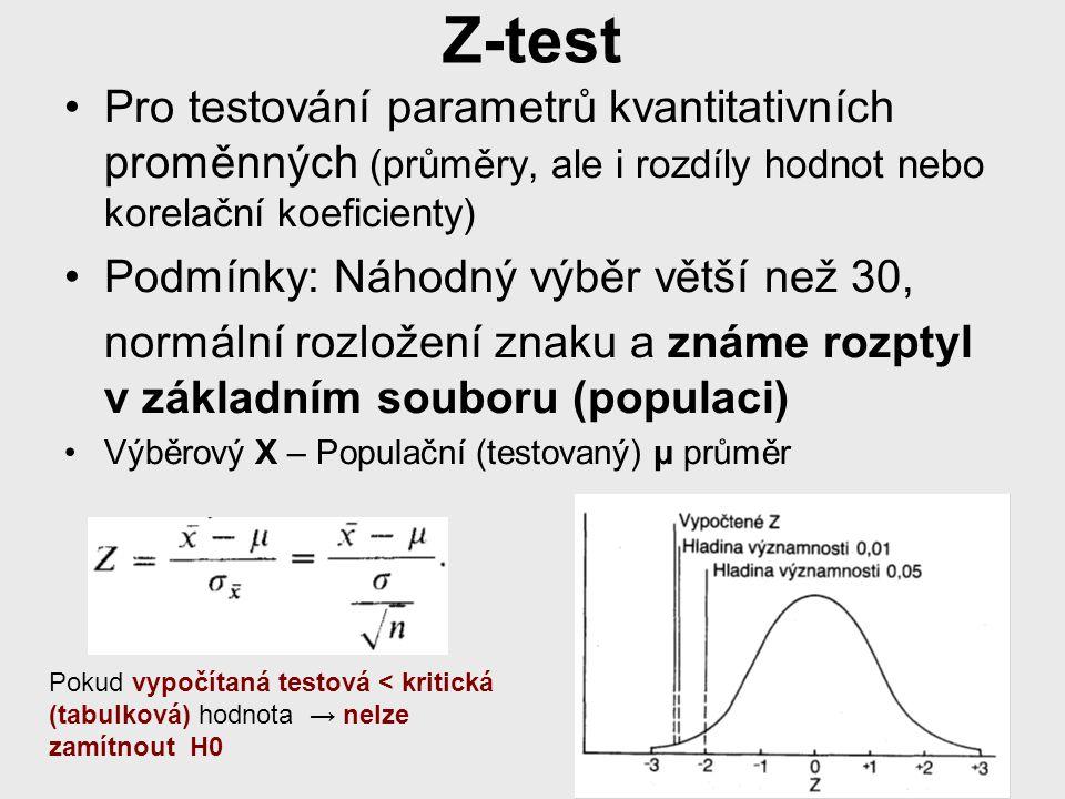 Z-test Pro testování parametrů kvantitativních proměnných (průměry, ale i rozdíly hodnot nebo korelační koeficienty) Podmínky: Náhodný výběr větší než