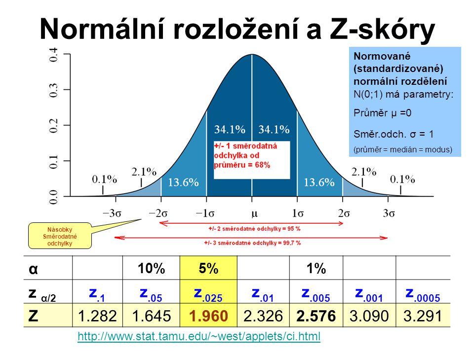 http://www.stat.tamu.edu/~west/applets/ci.html Násobky Směrodatné odchylky Normální rozložení a Z-skóry α 10%5% 1% z α/2 z.1 z.05 z.025 z.01 z.005 z.0