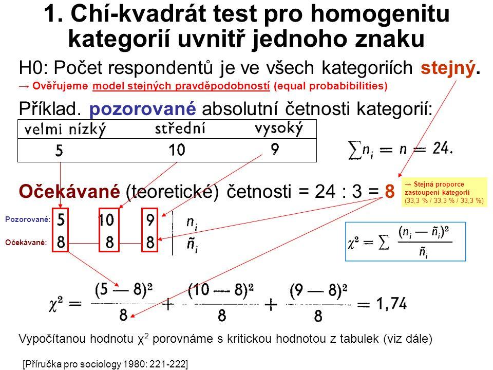 1. Chí-kvadrát test pro homogenitu kategorií uvnitř jednoho znaku H0: Počet respondentů je ve všech kategoriích stejný. → Ověřujeme model stejných pra