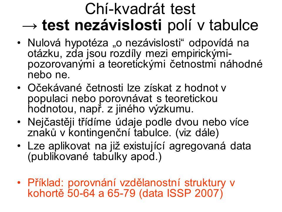 """Chí-kvadrát test → test nezávislosti polí v tabulce Nulová hypotéza """"o nezávislosti"""" odpovídá na otázku, zda jsou rozdíly mezi empirickými- pozorovaný"""