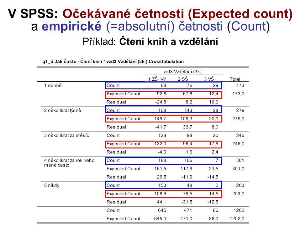 V SPSS: Očekávané četnosti (Expected count) a empirické (=absolutní) četnosti (Count) Příklad: Čtení knih a vzdělání