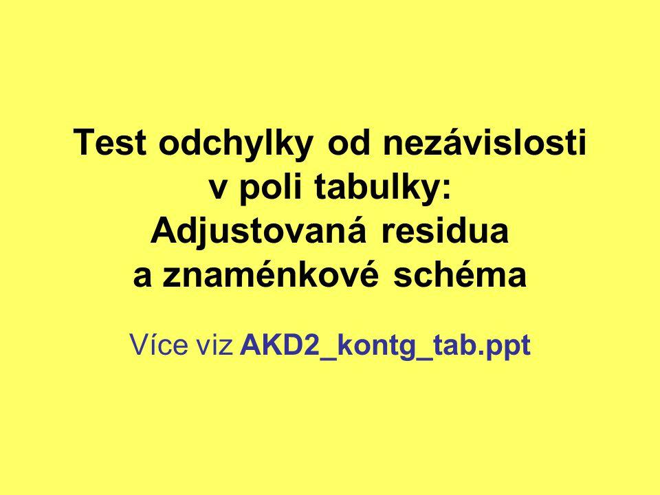 Test odchylky od nezávislosti v poli tabulky: Adjustovaná residua a znaménkové schéma Více viz AKD2_kontg_tab.ppt