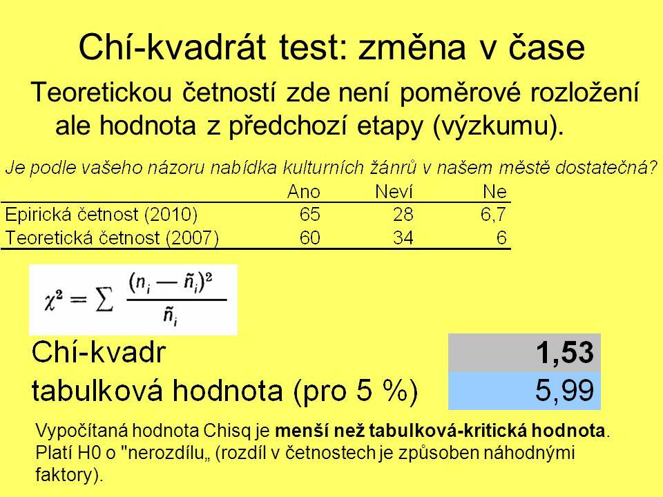 Teoretickou četností zde není poměrové rozložení ale hodnota z předchozí etapy (výzkumu). Chí-kvadrát test: změna v čase Vypočítaná hodnota Chisq je m