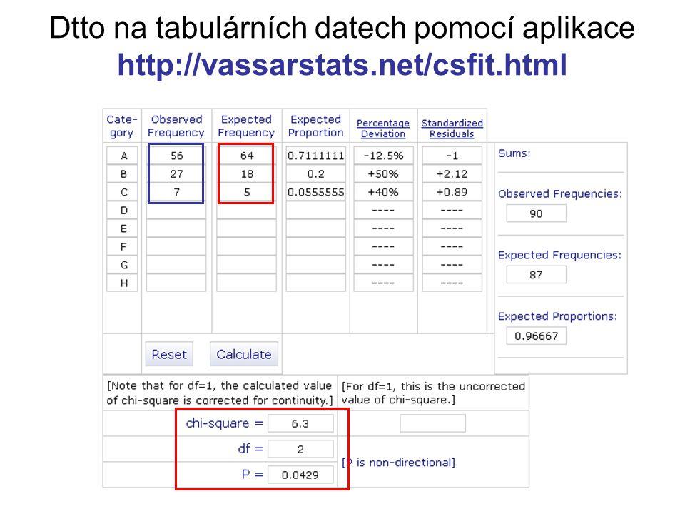 Dtto na tabulárních datech pomocí aplikace http://vassarstats.net/csfit.html