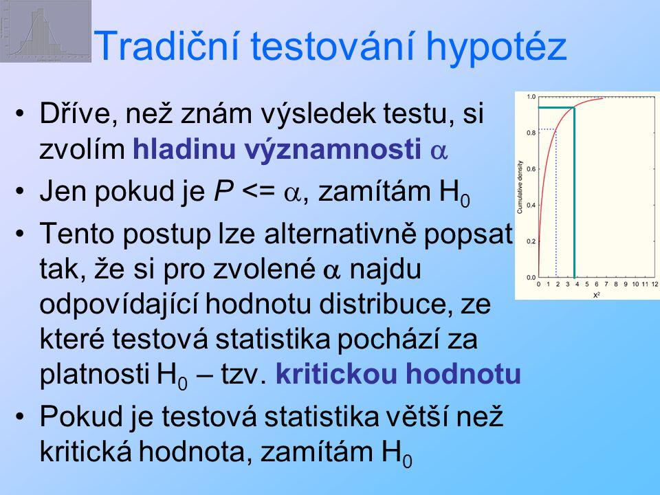 Tradiční testování hypotéz Dříve, než znám výsledek testu, si zvolím hladinu významnosti  Jen pokud je P <= , zamítám H 0 Tento postup lze alternati