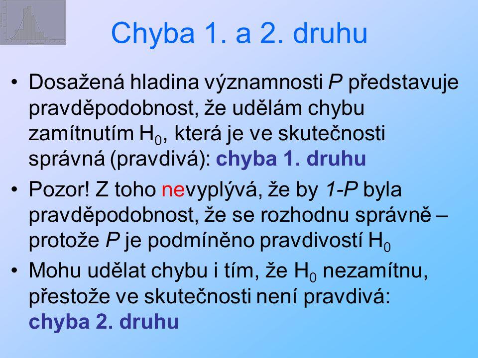 Chyba 1. a 2. druhu Dosažená hladina významnosti P představuje pravděpodobnost, že udělám chybu zamítnutím H 0, která je ve skutečnosti správná (pravd
