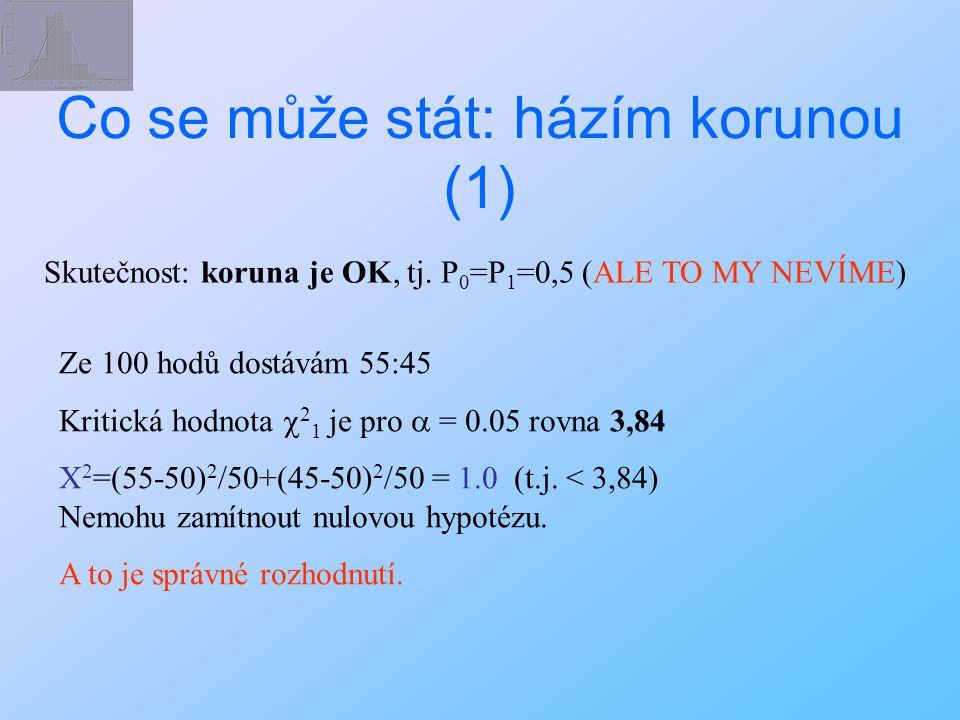 Co se může stát: házím korunou (1) Skutečnost: koruna je OK, tj. P 0 =P 1 =0,5 (ALE TO MY NEVÍME) Ze 100 hodů dostávám 55:45 Kritická hodnota  2 1 je