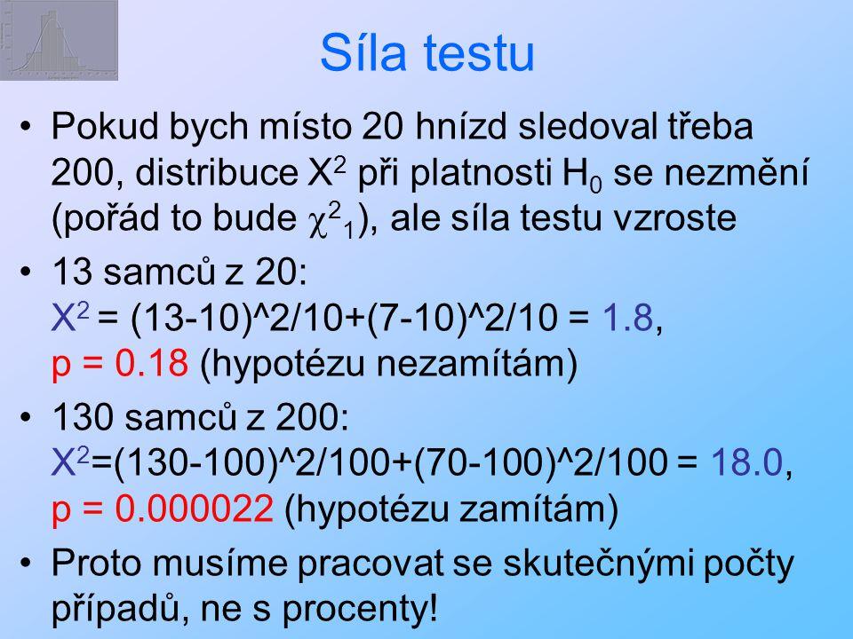 Síla testu Pokud bych místo 20 hnízd sledoval třeba 200, distribuce X 2 při platnosti H 0 se nezmění (pořád to bude  2 1 ), ale síla testu vzroste 13