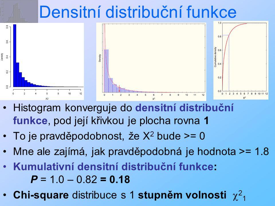Densitní distribuční funkce Histogram konverguje do densitní distribuční funkce, pod její křivkou je plocha rovna 1 To je pravděpodobnost, že X 2 bude