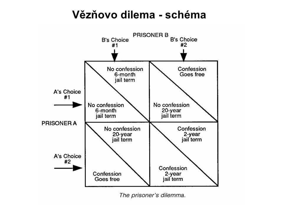 Vězňovo dilema - schéma