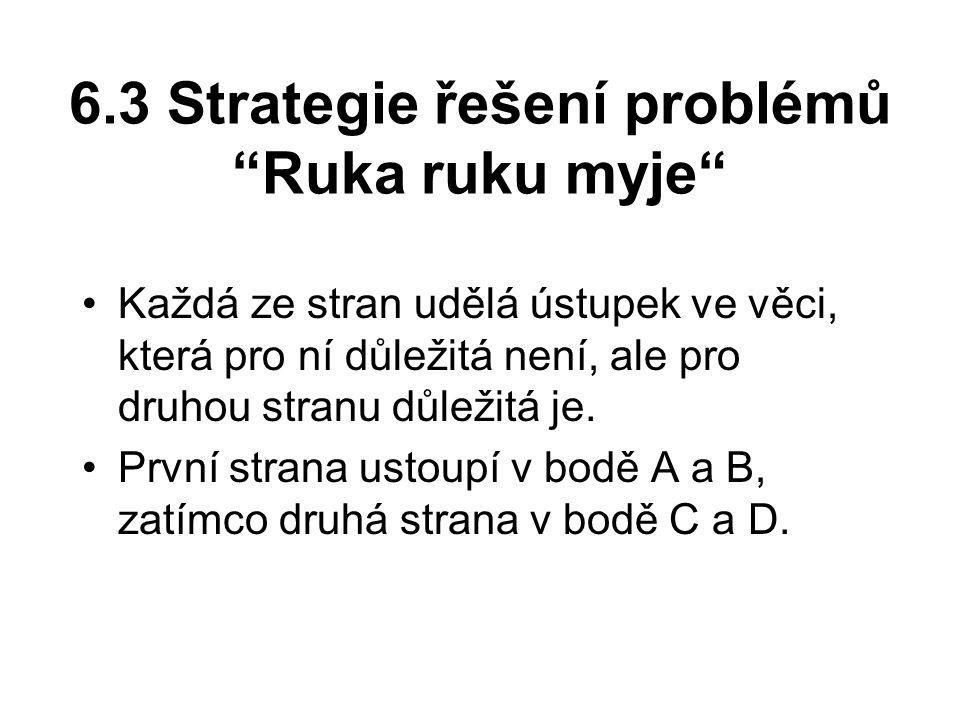 6.3 Strategie řešení problémů Ruka ruku myje Každá ze stran udělá ústupek ve věci, která pro ní důležitá není, ale pro druhou stranu důležitá je.