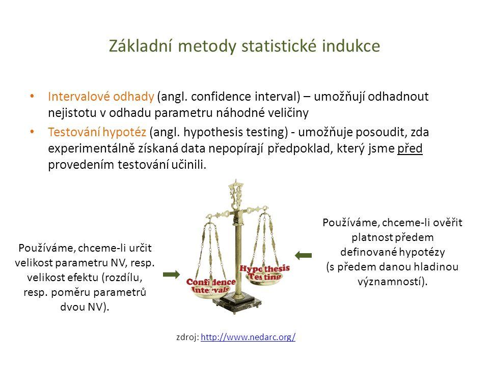 Základní metody statistické indukce Intervalové odhady (angl. confidence interval) – umožňují odhadnout nejistotu v odhadu parametru náhodné veličiny