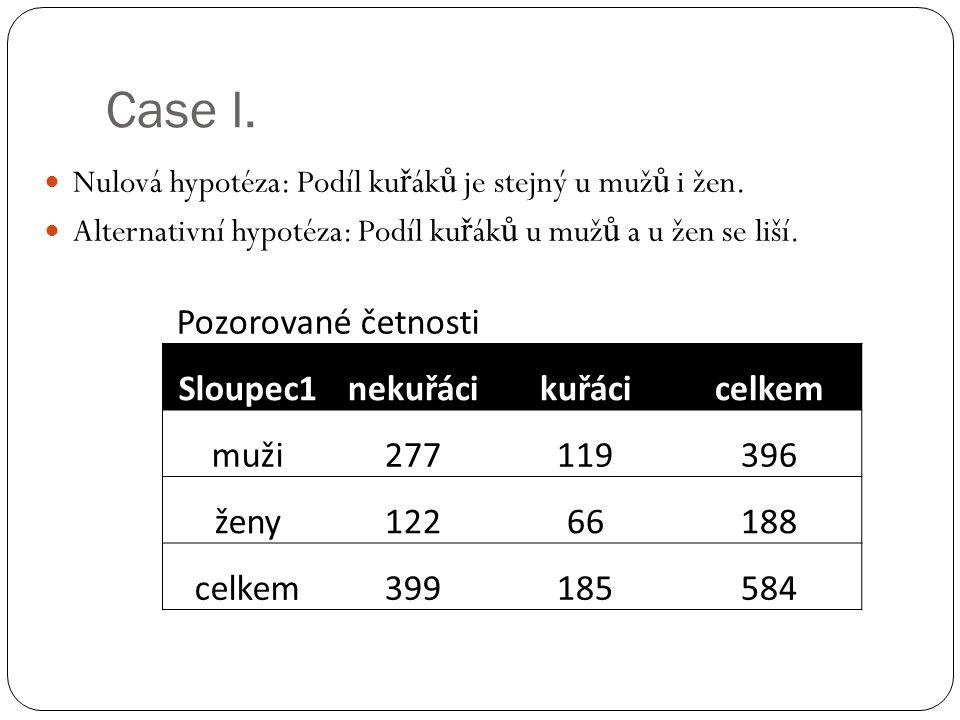 Case I. Nulová hypotéza: Podíl ku ř ák ů je stejný u muž ů i žen. Alternativní hypotéza: Podíl ku ř ák ů u muž ů a u žen se liší. Pozorované četnosti