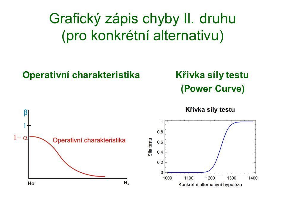 Grafický zápis chyby II. druhu (pro konkrétní alternativu) Operativní charakteristika Křivka síly testu (Power Curve)