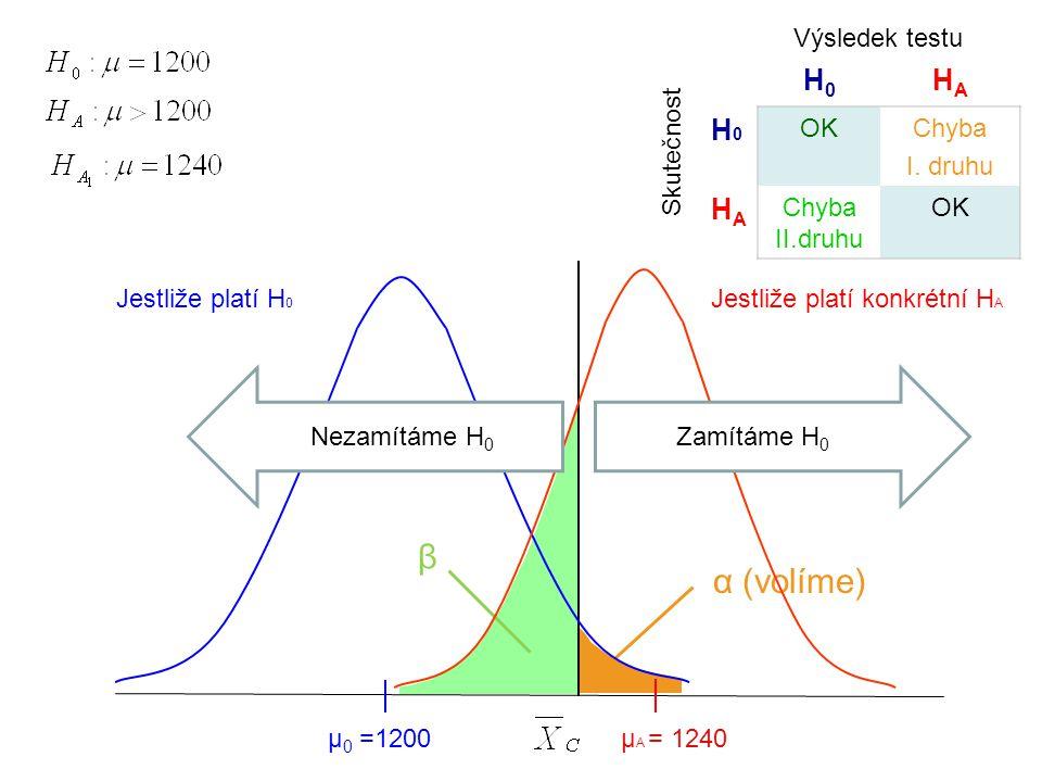 α (volíme) β Jestliže platí H 0 µ 0 =1200 Jestliže platí konkrétní H A μ A = 1240 H0H0 HAHA H0H0 OKChyba I. druhu HAHA Chyba II.druhu OK Výsledek test