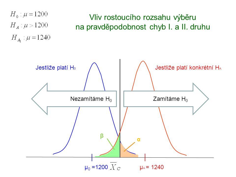 Jestliže platí H 0 µ 0 =1200 Jestliže platí konkrétní H A μ A = 1240 Zamítáme H 0 Nezamítáme H 0 α β Vliv rostoucího rozsahu výběru na pravděpodobnost
