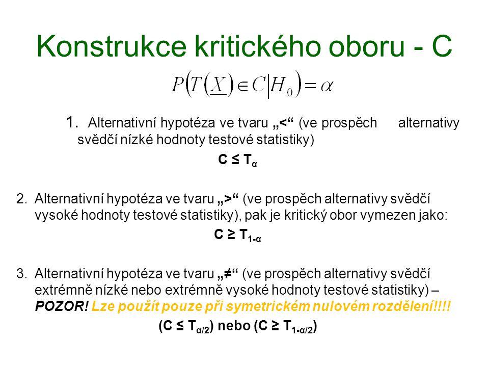 """Konstrukce kritického oboru - C 1. Alternativní hypotéza ve tvaru """"<"""" (ve prospěch alternativy svědčí nízké hodnoty testové statistiky) C ≤ T α 2.Alte"""