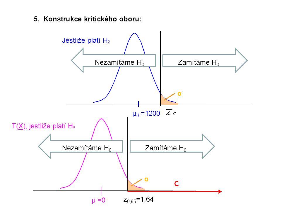 5. Konstrukce kritického oboru: Jestliže platí H 0 µ 0 =1200 Zamítáme H 0 Nezamítáme H 0 α z 0,95 =1,64 T(X), jestliže platí H 0 µ =0 Zamítáme H 0 Nez