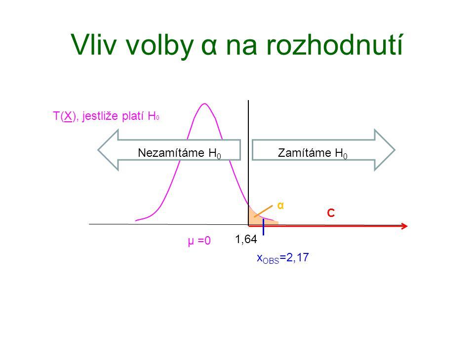Vliv volby α na rozhodnutí 1,64 T(X), jestliže platí H 0 µ =0 Zamítáme H 0 Nezamítáme H 0 α C x OBS =2,17