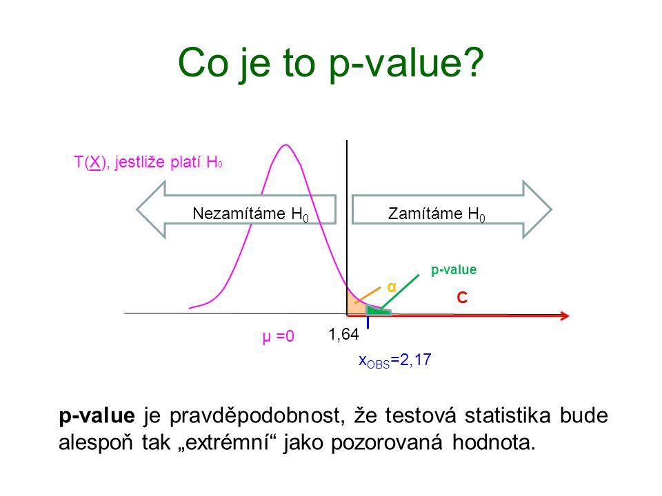 Co je to p-value? 1,64 T(X), jestliže platí H 0 µ =0 Zamítáme H 0 Nezamítáme H 0 α C x OBS =2,17 p-value p-value je pravděpodobnost, že testová statis