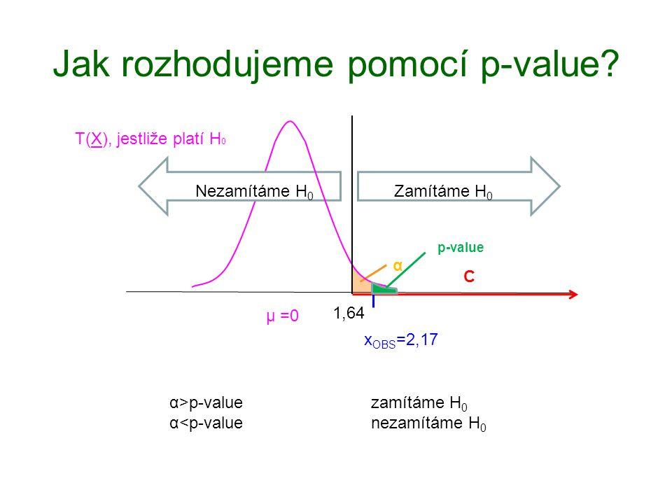 Jak rozhodujeme pomocí p-value? 1,64 T(X), jestliže platí H 0 µ =0 Zamítáme H 0 Nezamítáme H 0 α C x OBS =2,17 p-value α>p-valuezamítáme H 0 α<p-value