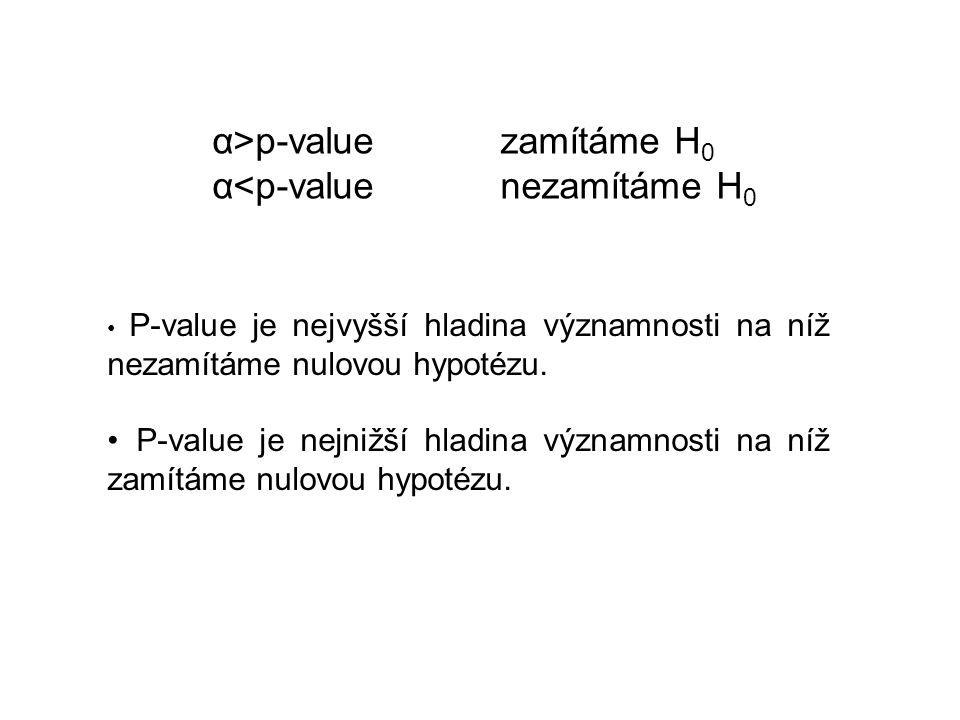 α>p-valuezamítáme H 0 α<p-valuenezamítáme H 0 P-value je nejvyšší hladina významnosti na níž nezamítáme nulovou hypotézu. P-value je nejnižší hladina