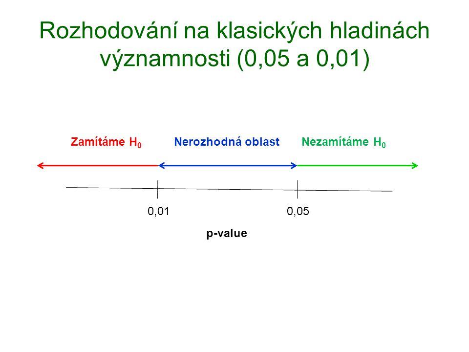 Rozhodování na klasických hladinách významnosti (0,05 a 0,01) 0,010,05 p-value Nezamítáme H 0 Zamítáme H 0 Nerozhodná oblast